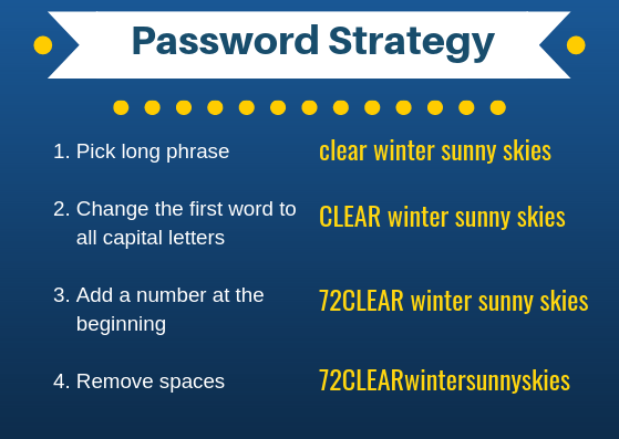 A password creation strategy in four steps